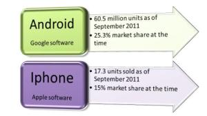 Sales: Android vs. Iphone (data from Gartner, 2011)